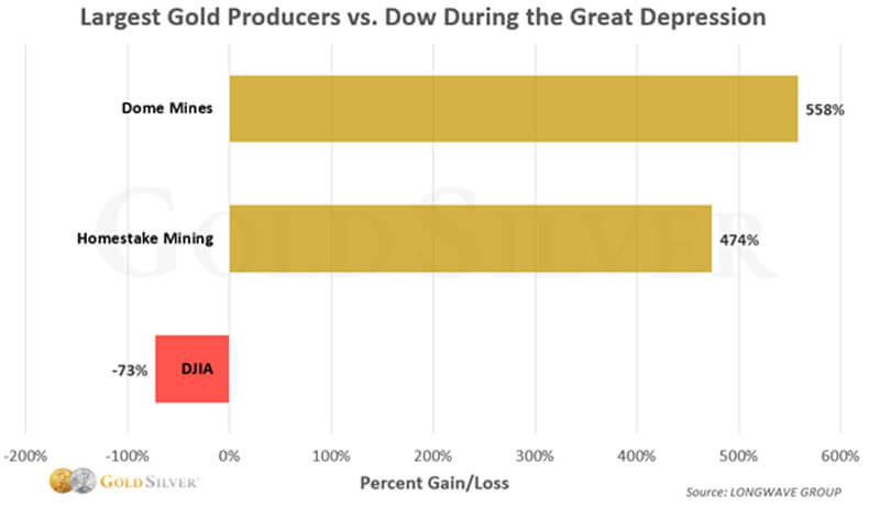 Largest Gold Producers vs. DOW during the Great Depression