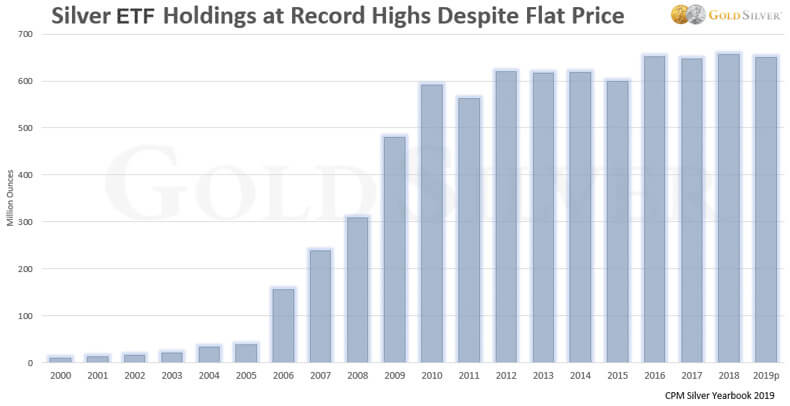 Silver ETF Holdings at Record Highs Despite Flat Price