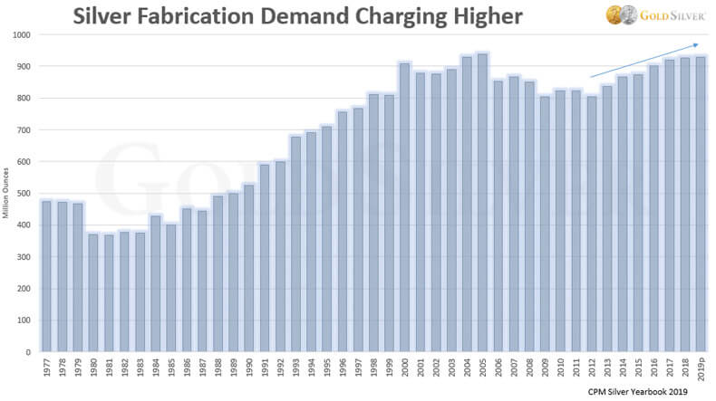 Silver Fabrication Demand Charging Higher