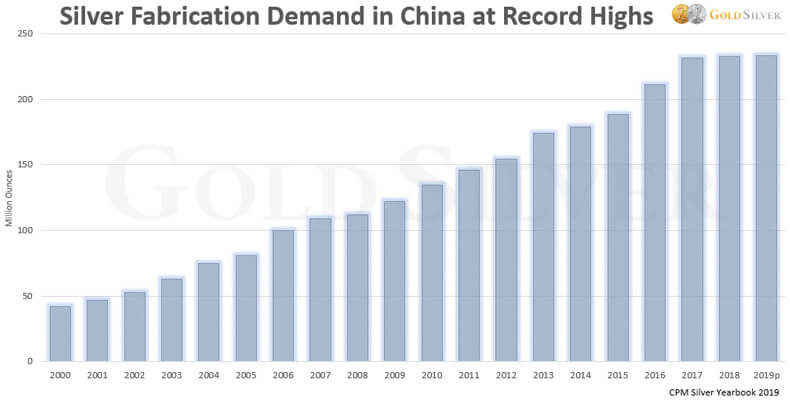 Silver Fabrication Demand in China at Record Highs