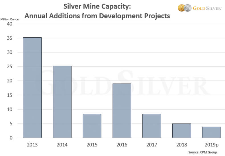 Silver Mine Capacity