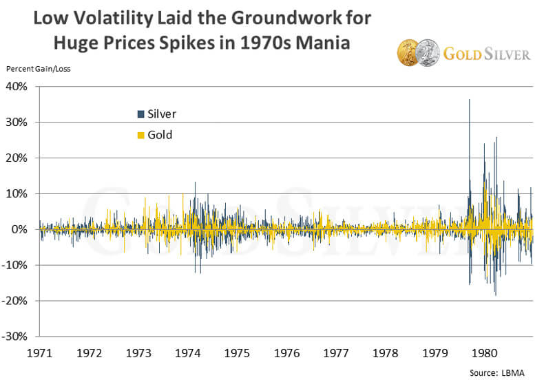 Low Volatility Laid The Groundwork For Huge Prices Spikes in 1970's Mania