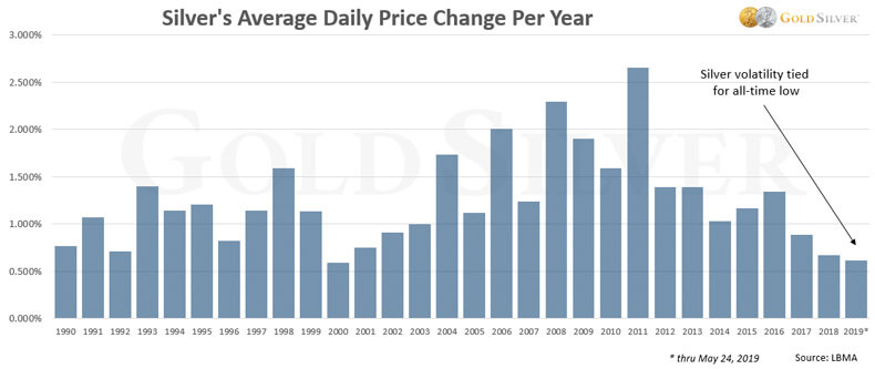 Silver's Average Daily Price Chang Per Year
