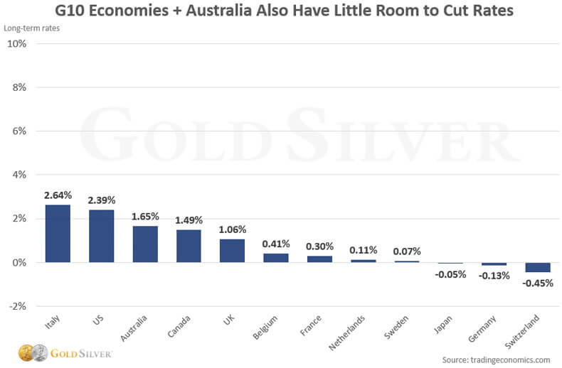 G10 Economices + Australia Have Little Room To Cut Rates