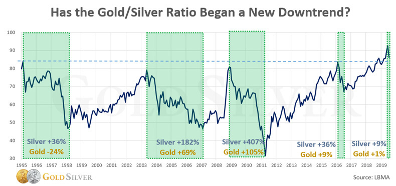 Has The Gold/Silver Ratio Began A New Downtrend?
