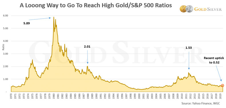 A Long Way to go to Reach Gold/SP500 Ratio