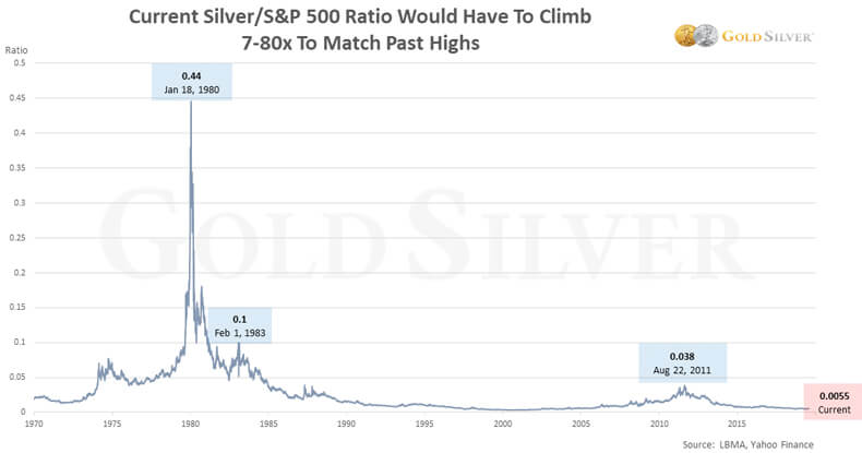 Current Silver/S&P 500 Ratio