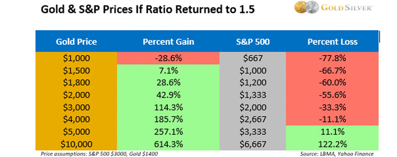 Gold & S&P Prices If Ratio Returned To 1.5