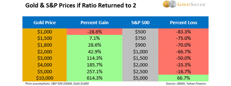 Gold & S&P Prices If Ratio Returned To 2