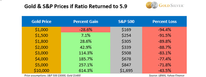Gold & S&P Prices If Ratio Returned To 5.9
