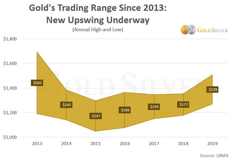 Gold Trading Range Since 2013
