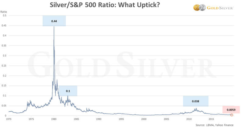 Silver/SP500 Ratio: What Uptick?