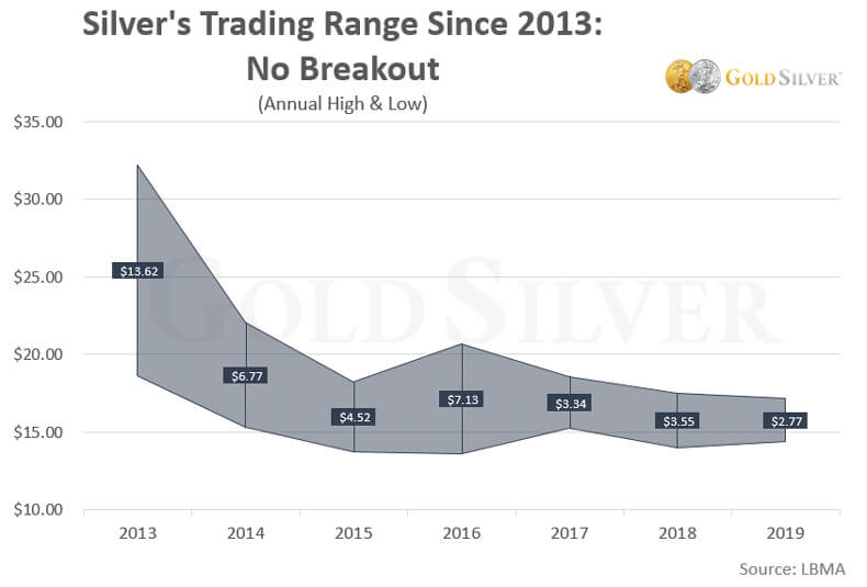Silver's Trading Range Since 2013