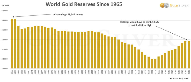 World Gold Reserves Since 1965