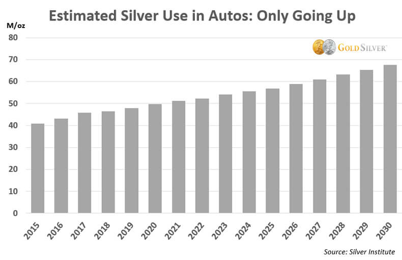 Estimated Silver Use in Autos: Only Going Up
