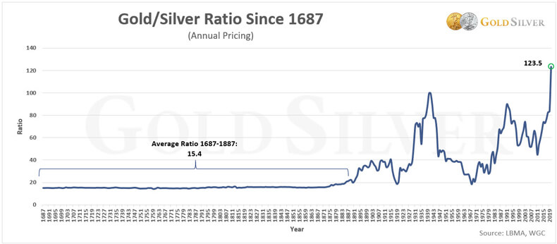 Gold/Silver Ratio Since 1867