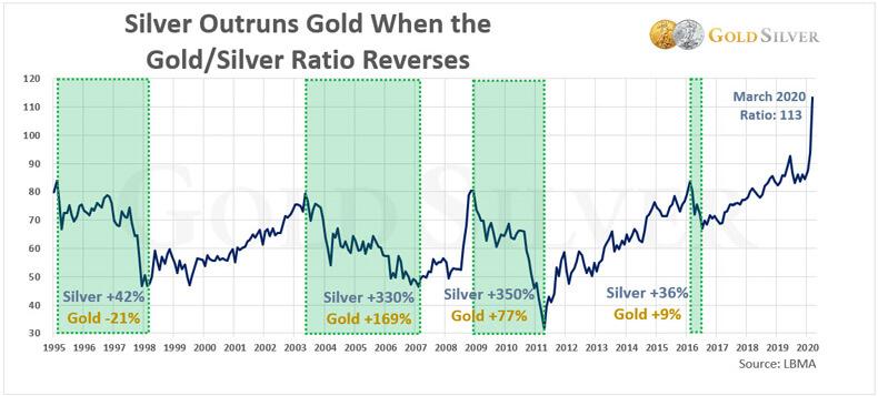 Silver outruns gold when Gold/Silver ratio reverses