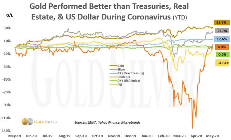 Gold performed better than treasuries, real estate, & us dollar during coronavirus.