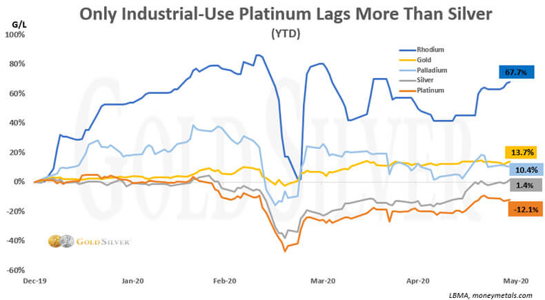 Only industrial-use platinum lags more than silver.