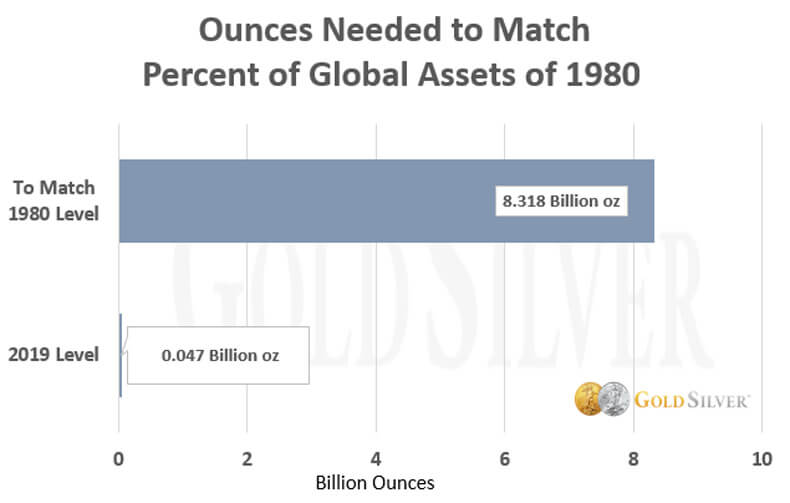 Ounces Needed to Match Percent of Global Assets of 1980