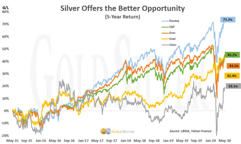 Silver offers the better opportunity.