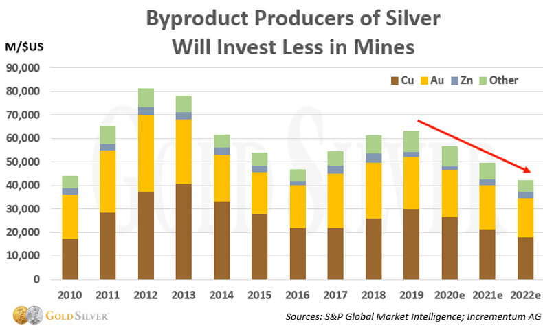 Byproduct Producers of Silver Will Invest Less in Mines.