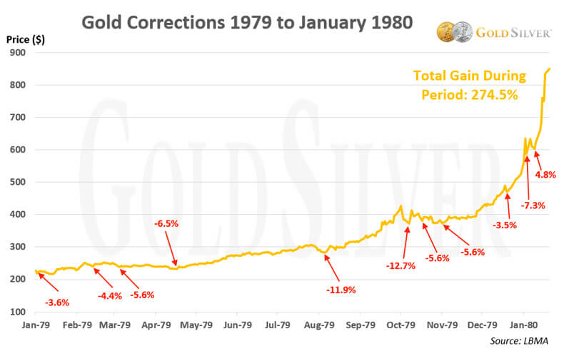 Gold Corrections 1979 to January 1980
