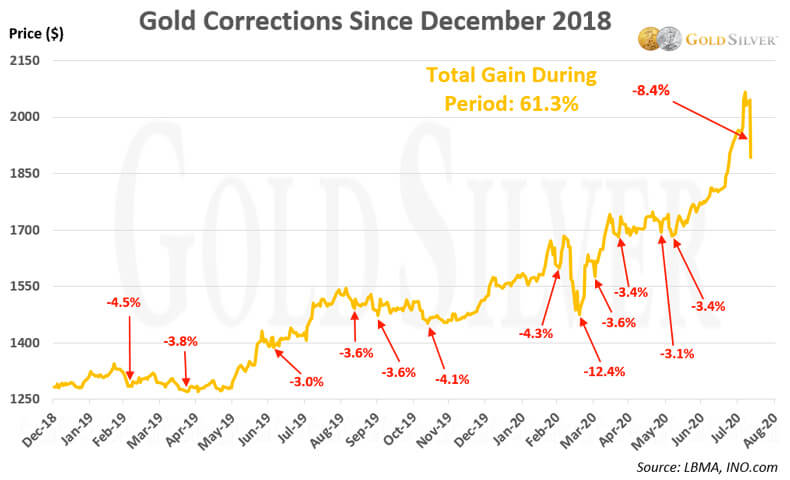 Gold Corrections Since December 2018