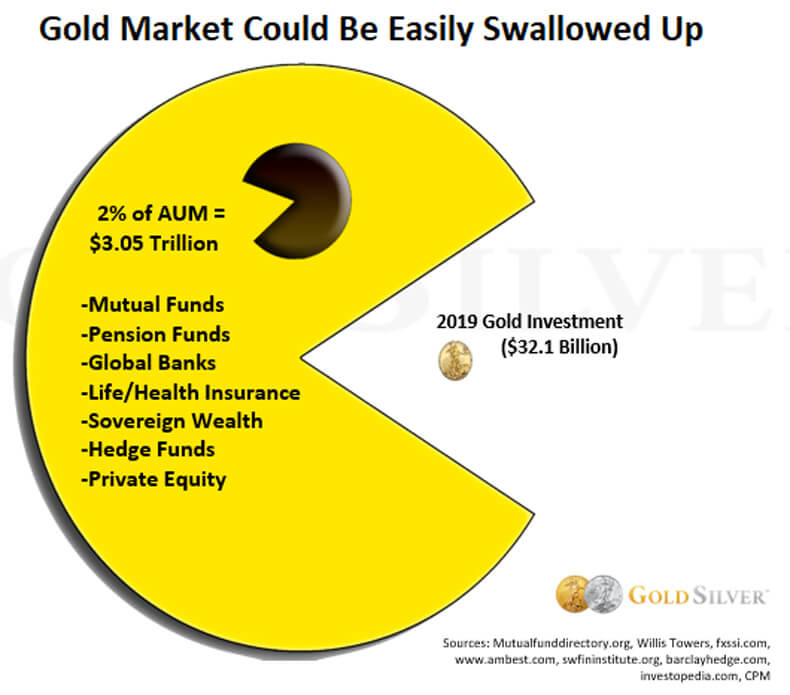 Gold market could be easily swallowed up