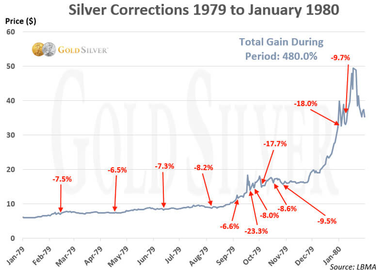 Silver Corrections 1979 to January 1980
