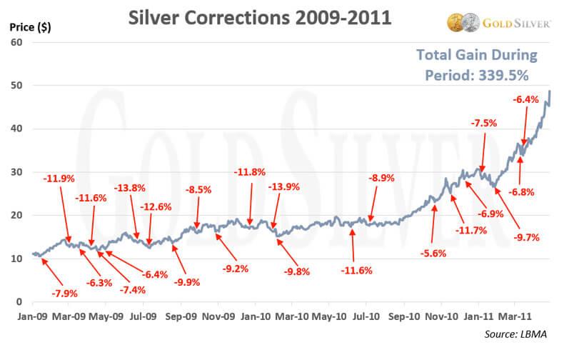 Silver Corrections 2009 - 2011