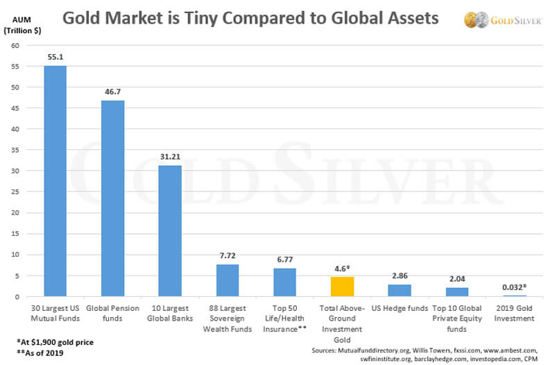 Gold market is tiny compared to global assets.