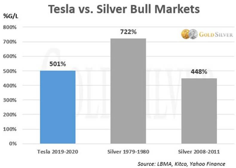 Tesla vs. Silver Bull Markets