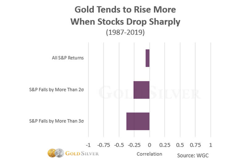 Gold Tends to Rise More When Stocks Drop Sharply