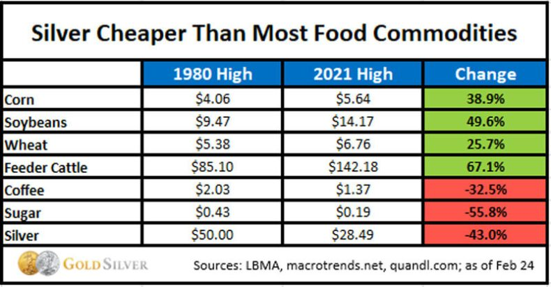 Silver cheaper than most food commodities.