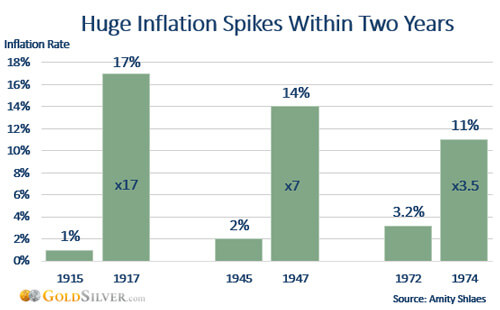 Huge Inflation Spikes Within Two Years