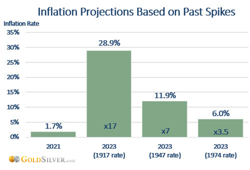 Inflation Projections Based on Past Spikes