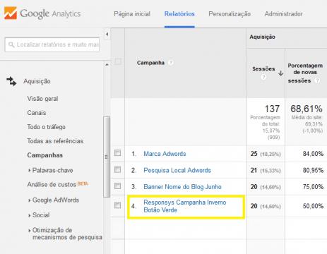 Como monitorar emails via Analytics