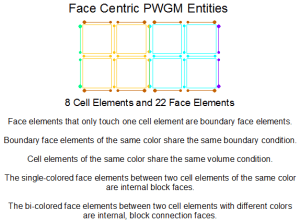Face Centric View