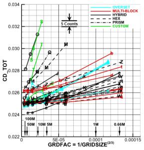 Drag Prediction Workshop results for drag coefficient versus grid refinement. Image from DPW5 website.
