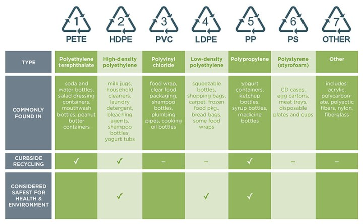 Plastic Recycling Chart