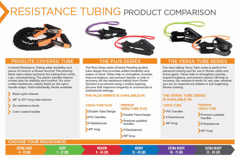 Resistance Tubing Product Comparison - Power Systems