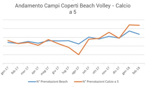 Andamento Campi Coperti Beach Volley - Calcio a 5