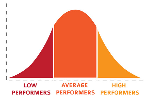 High Low Standard And Deviation