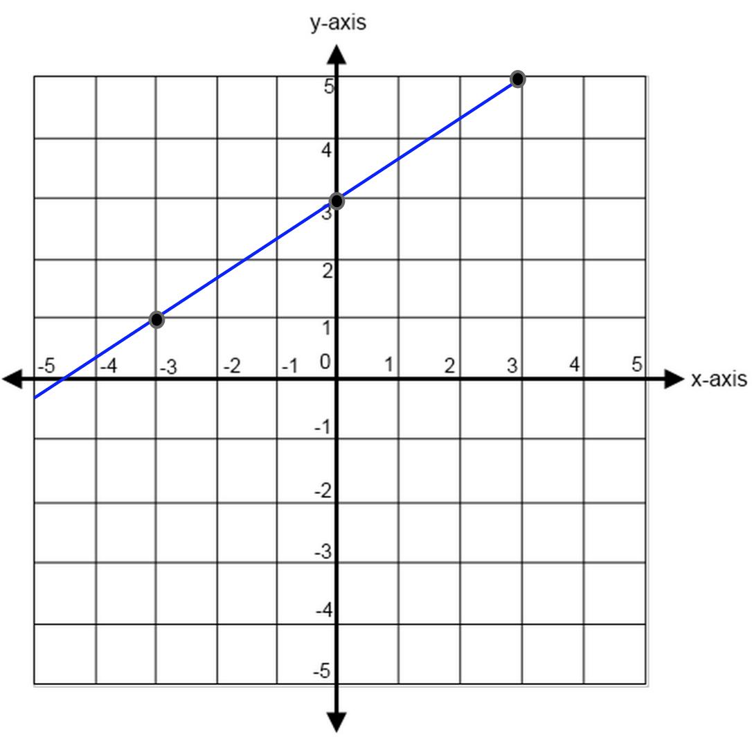 L Es Nd Slopes Ct M Th Geometry Review Nd Pr Ctice