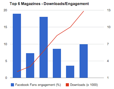 "Fans engagement is a percentage value of "" talking about this"" : ""likes"""