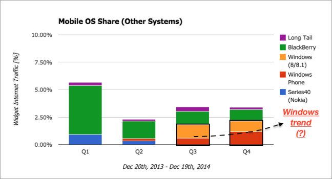 Mobile OS Share - Other Systems