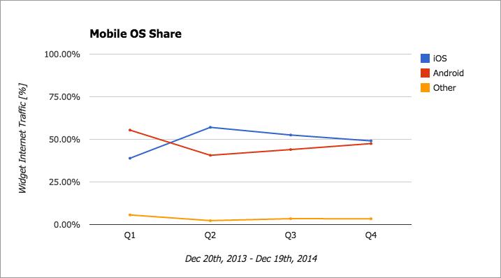 Mobile OS Share