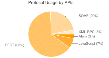 Protocol usage by APIs from ProgrammableWeb