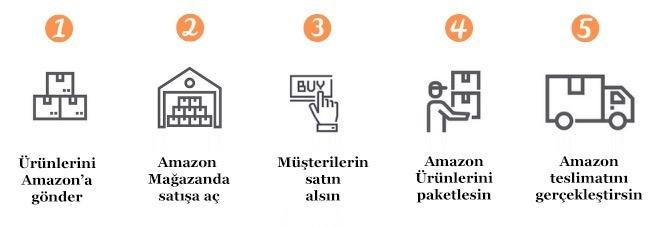 Amazon FBA Süreci